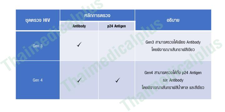 ชุดตรวจ HIV Gen4